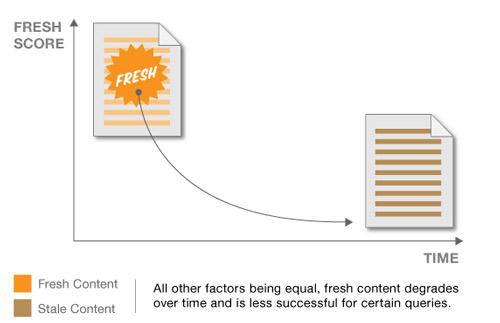 الگوریتم freshness و تاثیر آن در سئوی سایت