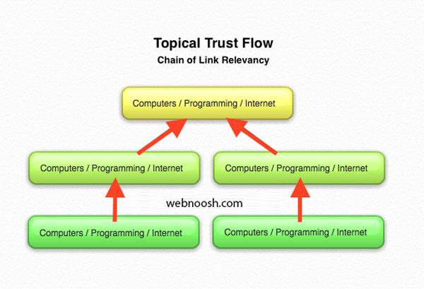 بک لینک با کیفیت در سئو سایت چیست؟
