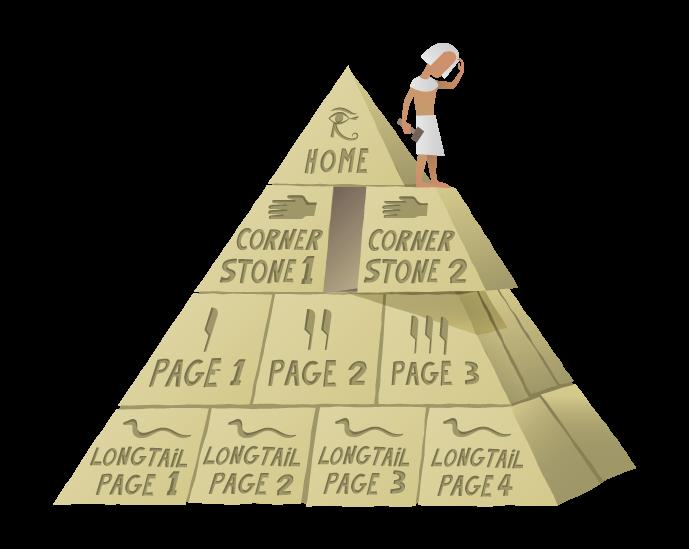 بنیاد مقاله در وردپرس یا cornerstone content در yoast چیست